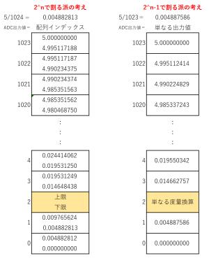 ADC出力値の換算方式の比較図